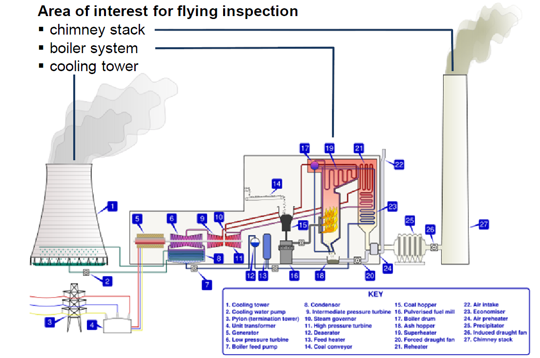 inspectionuavs:areasofinterest.png